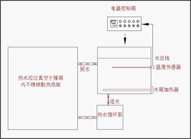 热水循环加热真空干燥箱的工作原理,真空烘箱-南京